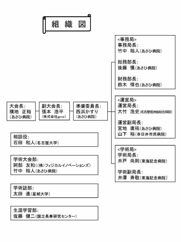 あさひ 病院 春日井